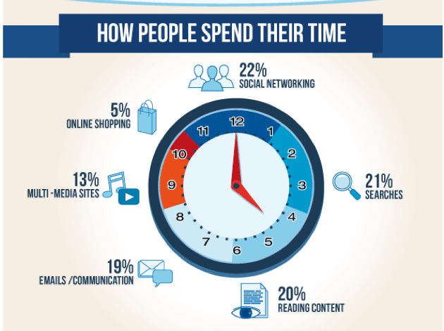 image-how-people-spend-their-time-online
