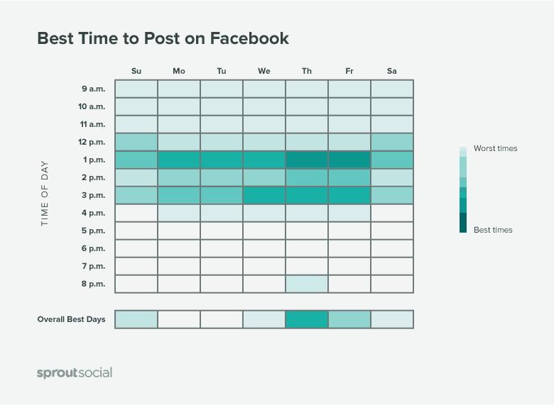 facebook-posting-times