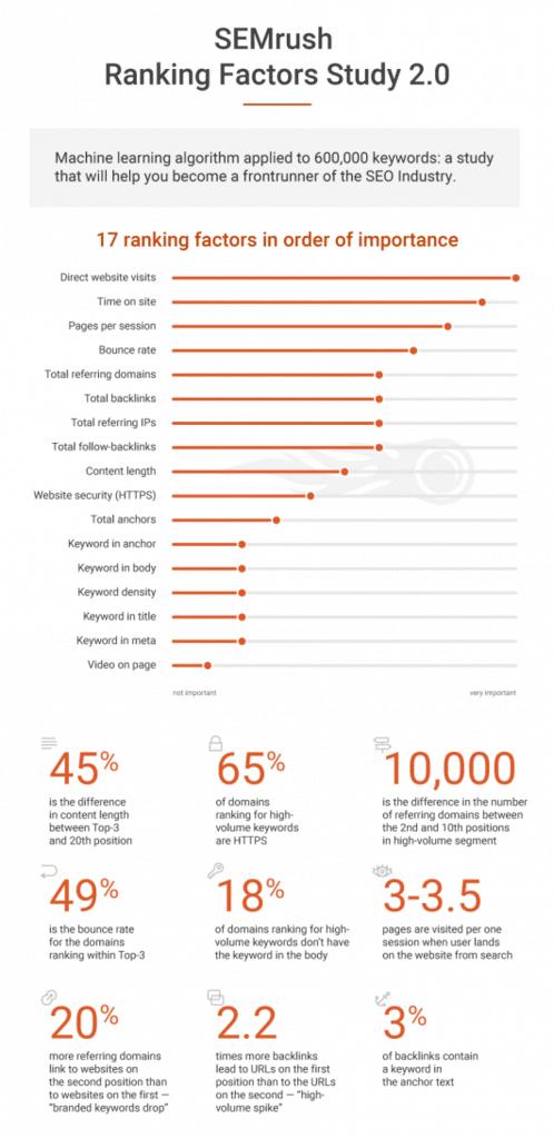 SEMrush-ranking-factors
